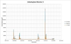 Messwertverlauf - kontinuierliche Staubmessung mittels Aerosolspektrometer